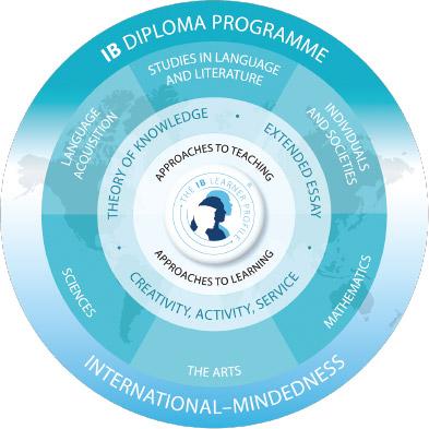 IB教育の理念