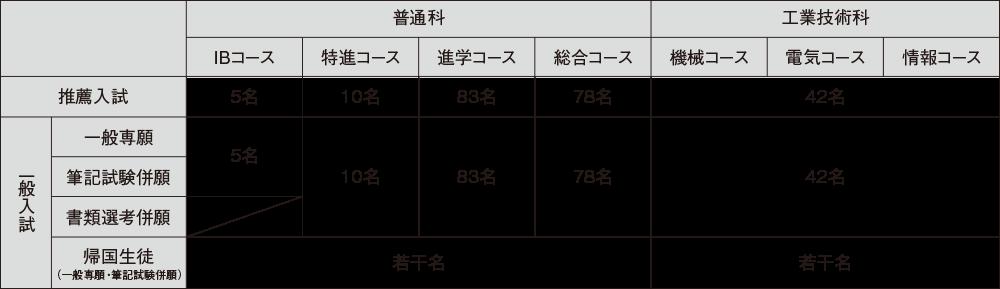1.募集学科・定員