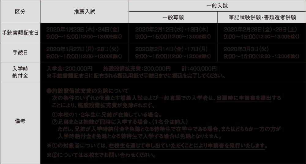 5.入学手続きの日程
