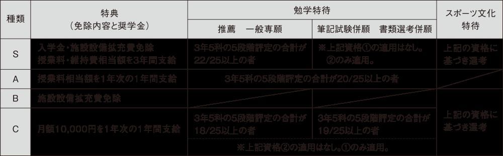 9.奨学生制度