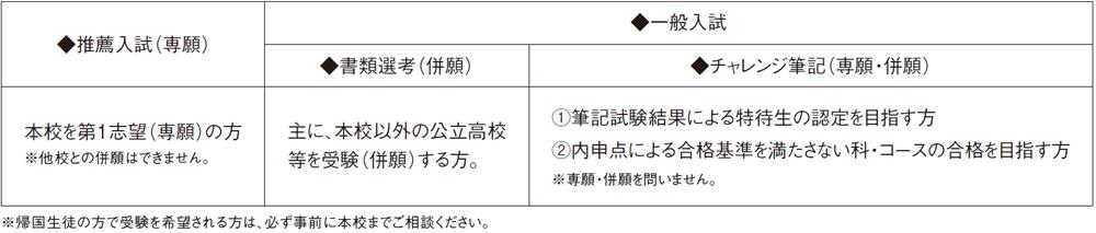 (2)試験区分