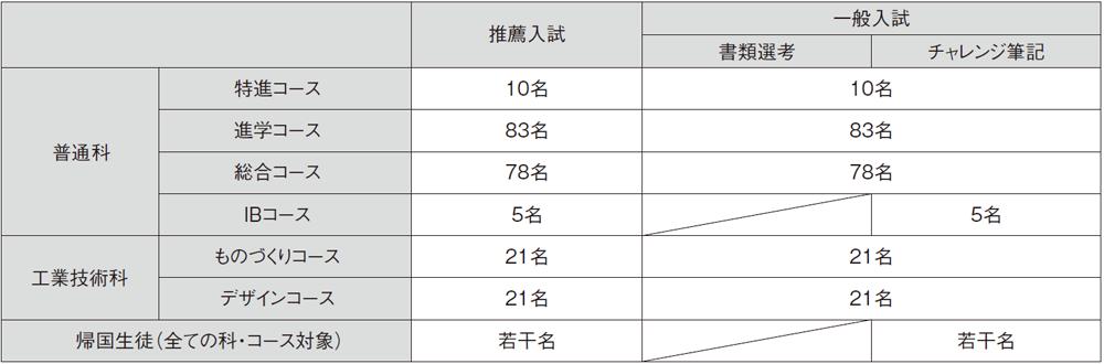 (3)定員 ◆普通科352名 工業技術科84名 計436名