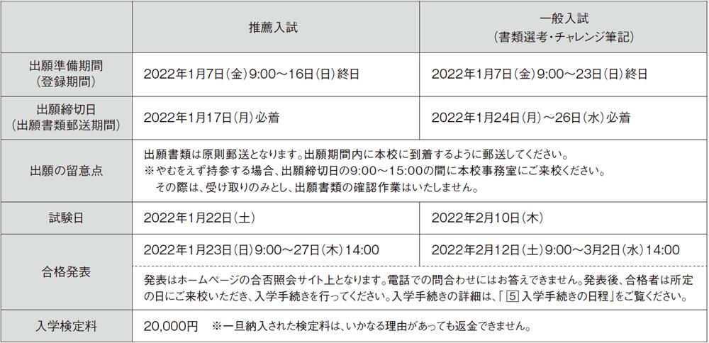 2.出願・試験日程および入学検定料