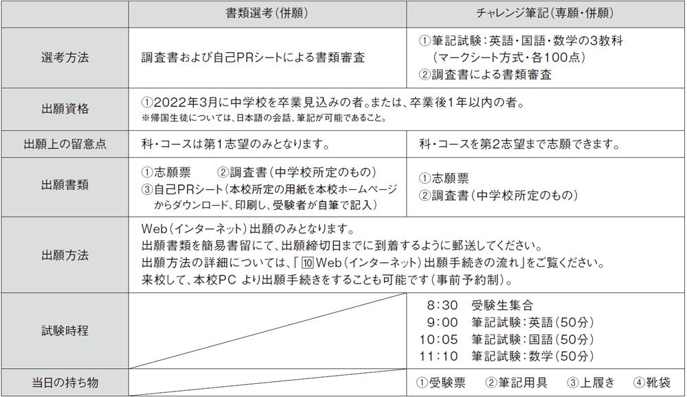 (1)普通科(特進コース・進学コース・総合コース)・工業技術科(ものづくりコース・デザインコース)
