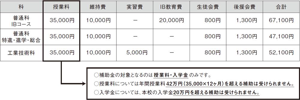 補助の対象となる校納金(2021年度 入学生)